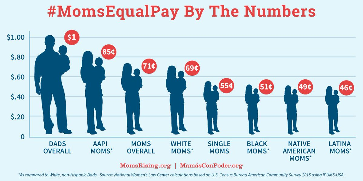 It's #MomsEqualPay day. Here's a look at what that means.