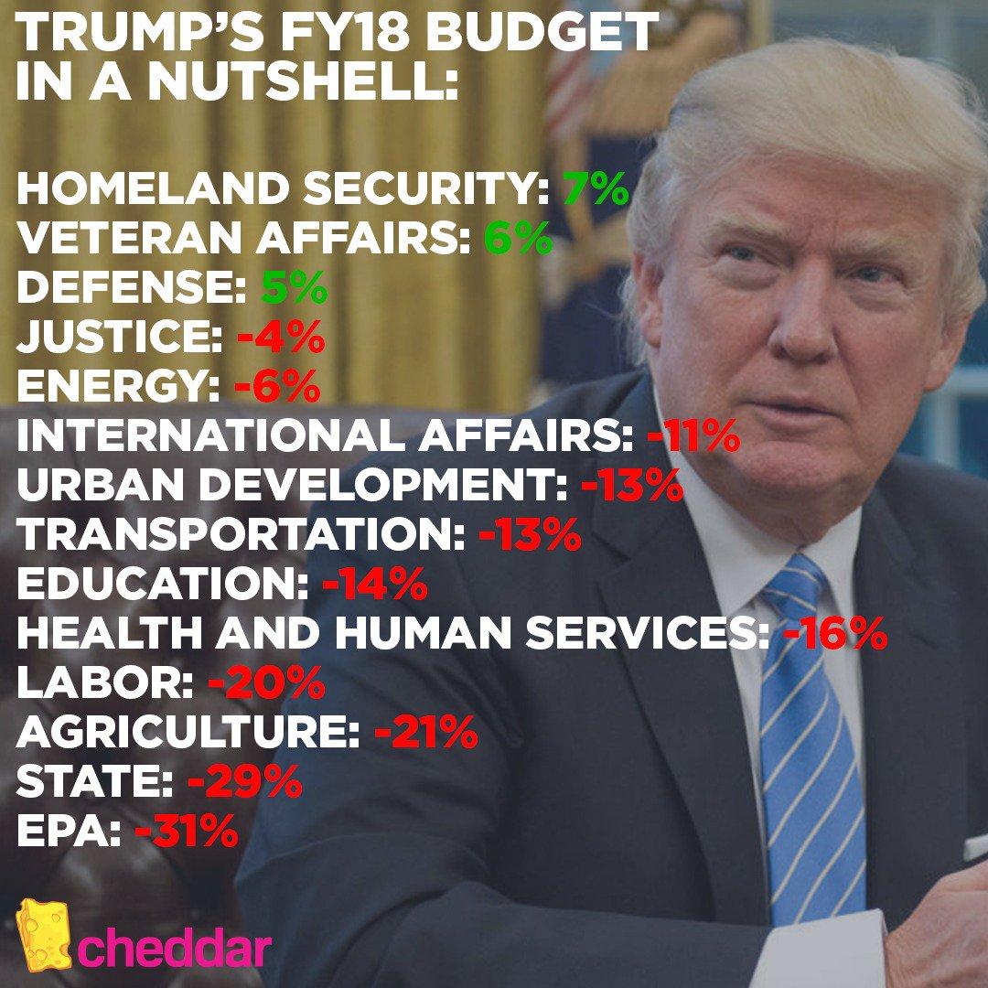 Trump's Budget in a Nutshell