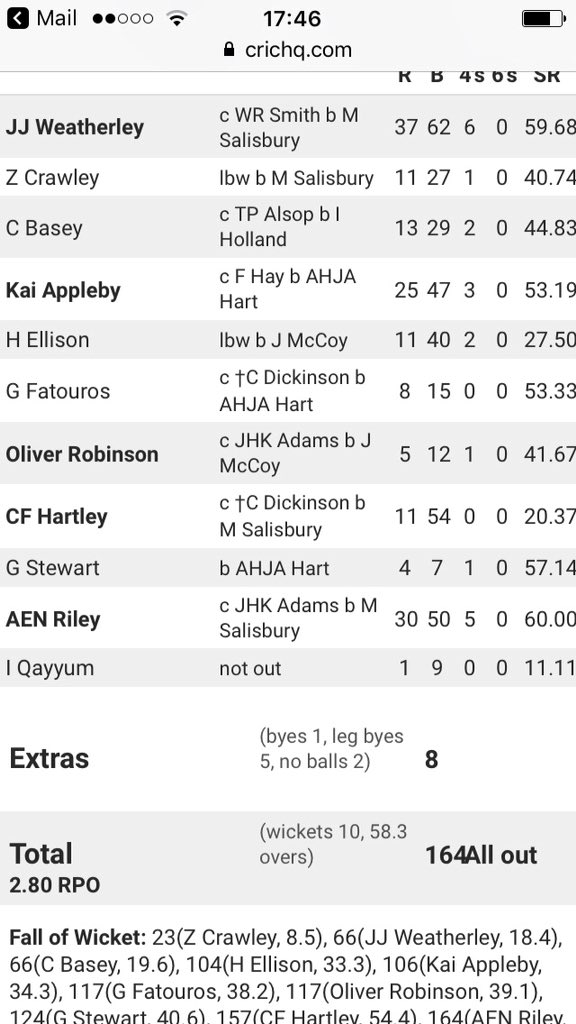 @ShenfieldHigh @Shenfield_CC star Matt Salisbury with another 4 wicket haul for Hampshire today! #HomeGrown #SCA  <br>http://pic.twitter.com/7YSDv40Du3