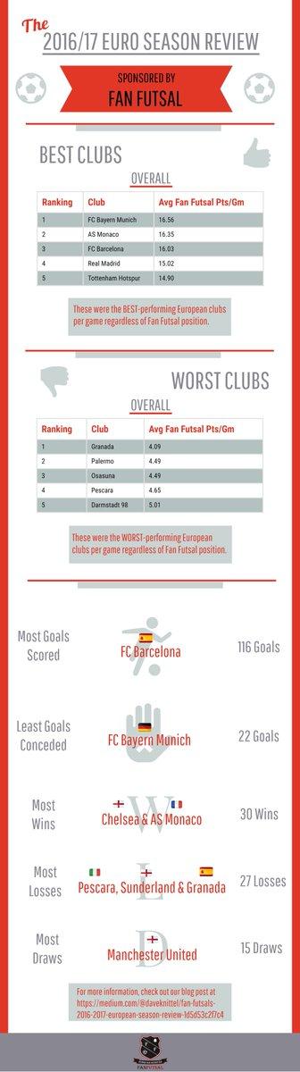 Fan Futsal's 2016–2017 European Season Review  https:// medium.com/@daveknittel/f an-futsals-2016-2017-european-season-review-1d5d53c2f7c4 &nbsp; …  #soccer #EPL #LaLiga #Bundesliga #Ligue1 #Bundesliga<br>http://pic.twitter.com/sFI7xDNKzW