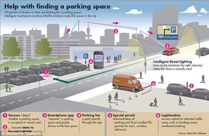 #IoT enabling the dream of #smart #parking systems  #SmartCity<br>http://pic.twitter.com/vohrUsJew3