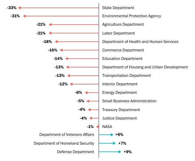Updated: What Trump cut in his agency budgets https://t.co/tN89tihwOf