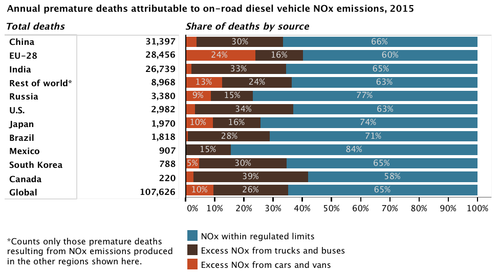 Major Nature study on impact of #diesel #emissions 38,000 premature deaths worldwide in 2015.  http:// bit.ly/2r8SvwS  &nbsp;  <br>http://pic.twitter.com/QLiwYi2Beo