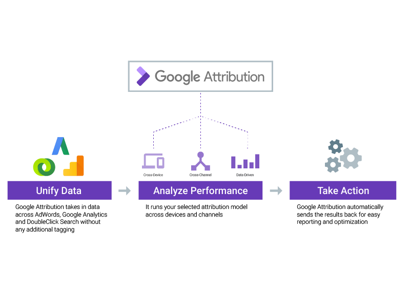 #Google #Attribution is a free and easy way to evaluate marketing efforts  https:// techcrunch.com/2017/05/23/goo gle-attribution-is-a-free-and-easy-way-to-evaluate-marketing-efforts/ &nbsp; …  #GoogleMarketingNext<br>http://pic.twitter.com/SKPcvigU25