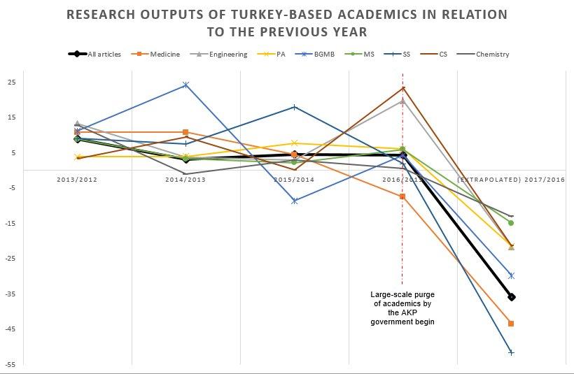 a short report of turkey