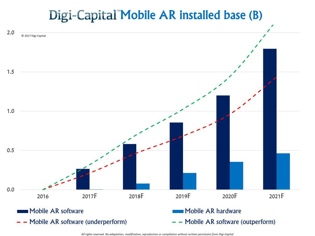 #Mobile #AugmentedReality to be a $60B & 1B+ user industry by 2021 👏👏👏