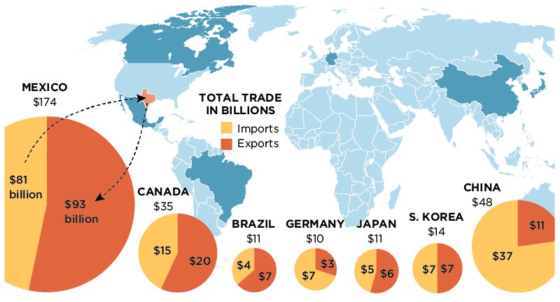 #Texas has an 11 billion trade surplus with #Mexico which buys more than #Canada #Brazil #Germany #Japan #SKorea #China combined @dallasnews<br>http://pic.twitter.com/0dTLbXIDWX