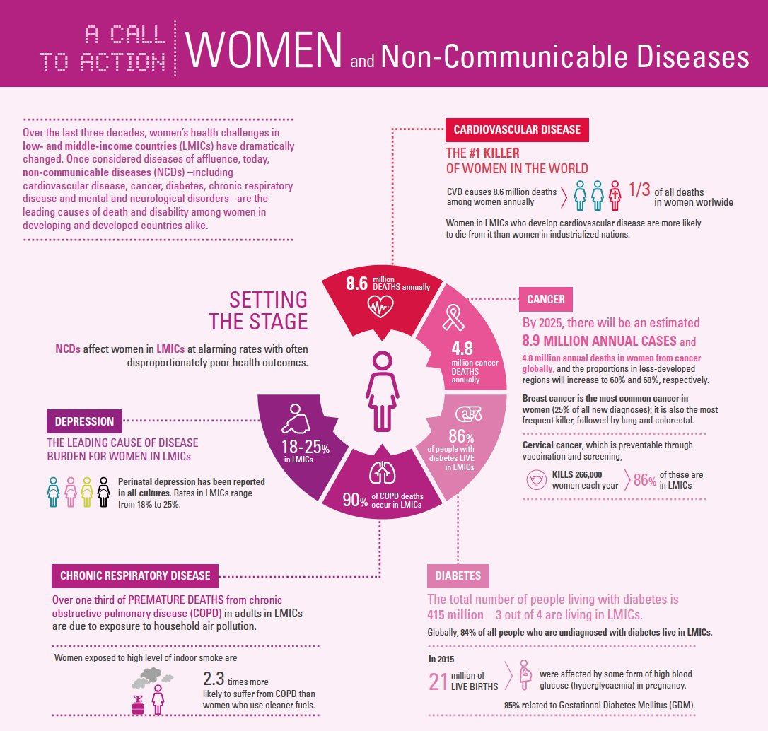 Powerful graphic from @ncdalliance about #NCDs and #WomensHealth in low and middle income countries. More at  https:// ncdalliance.org/resources/wome n-and-ncds-a-call-to-action &nbsp; … <br>http://pic.twitter.com/m0ltid9Kr2