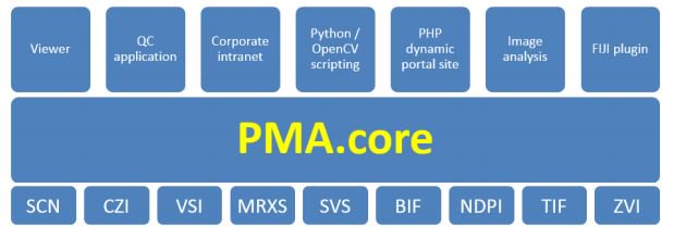 Need to optimize processing of analytical data and workflows? We know! Run #PMA.core from the #SLims user interface.  http://www. genohm.com/2017/05/16/sli ms-by-genohm-integrated-with-pathomations-pma-core/ &nbsp; … <br>http://pic.twitter.com/COFjrR6pFj