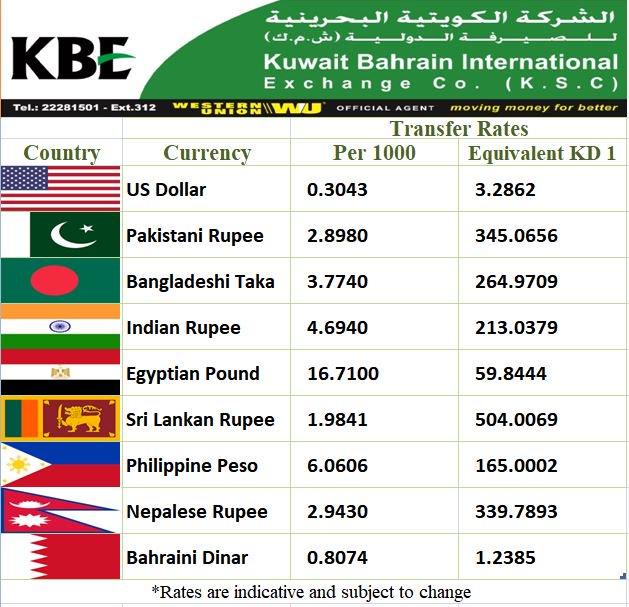 Currency converter kuwait to india