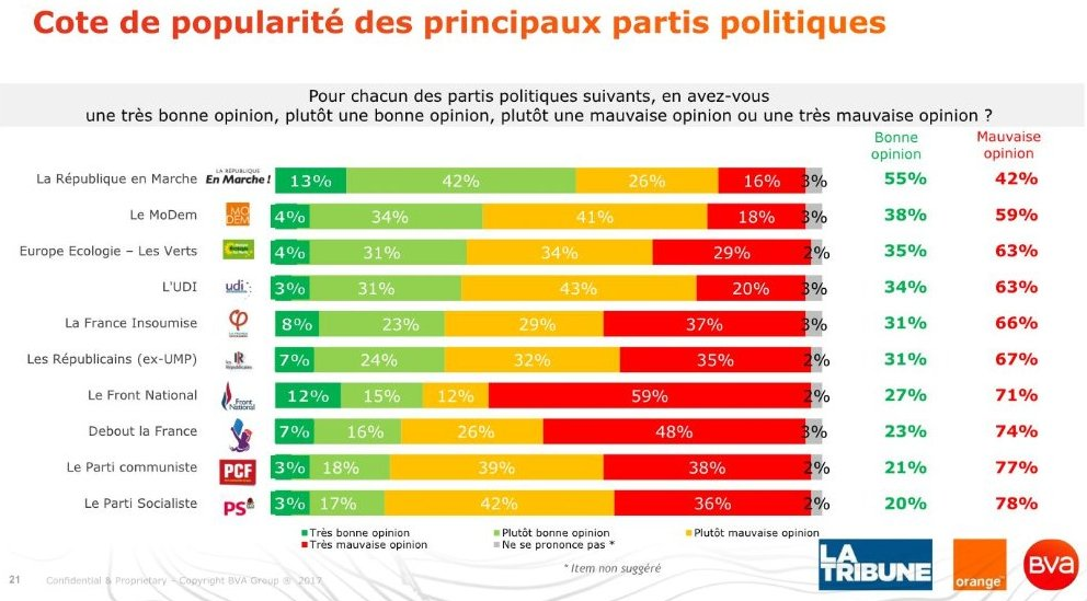 FRANCE: #Macron&#39;s #LREM party tops popularity ranking with 55% of &quot;good opinion&quot;. #LR &amp; #FranceInsoumise at 31%, socialists at a macabre 20%<br>http://pic.twitter.com/drRQzsTxn9