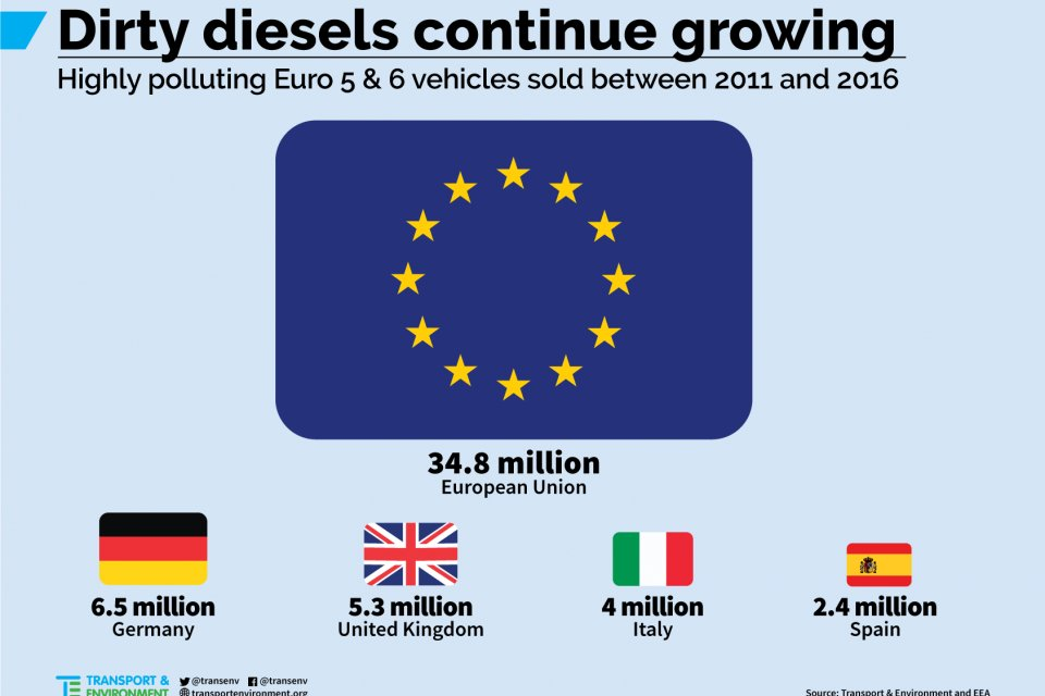 35 million dirty #diesel vehicles on Europe's roads, 6 million more than in 2015 - almost no progress on #dieselgate  http:// transenv.eu/2qUaiXx  &nbsp;   <br>http://pic.twitter.com/2H2ngBE2Z2