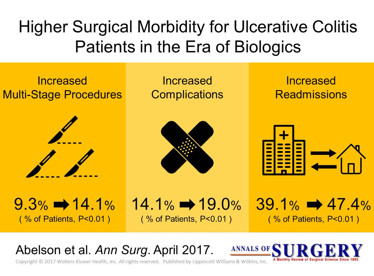 Higher Surgical Morbidity for Ulcerative Colitis Patients in the Era of Biologics #VisualAbstract #ColorectalSurgery  http:// journals.lww.com/annalsofsurger y/Abstract/publishahead/Higher_Surgical_Morbidity_for_Ulcerative_Colitis.96122.aspx &nbsp; … <br>http://pic.twitter.com/RYjM4bc8pz