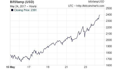 ビットコイン 2,400ドル突破 https://t.co/2bW5dUw9Ll