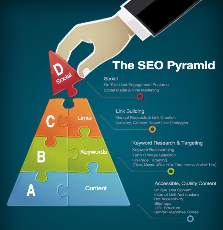 The SEO Pyramid  #GrowthHacking #ContentMarketing #Startup #makeyourownlane #SEO #DigitalMarketing #SMM #BigData #Digital #mpgvip #defstar5<br>http://pic.twitter.com/4TrHj0zr9C