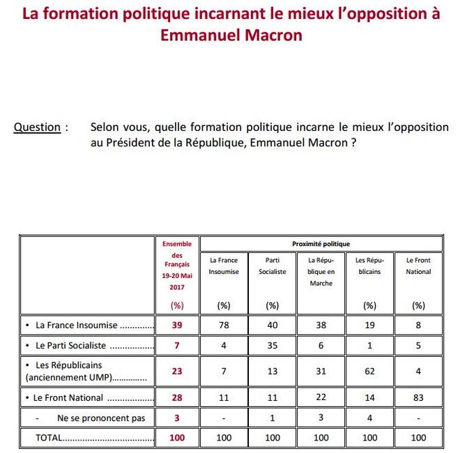 Ifop/Fiducial @ParisMatch : 39% des Français considèrent que La France Insoumise incarne l'opposition à E. Macron (vs 28% pour le FN)