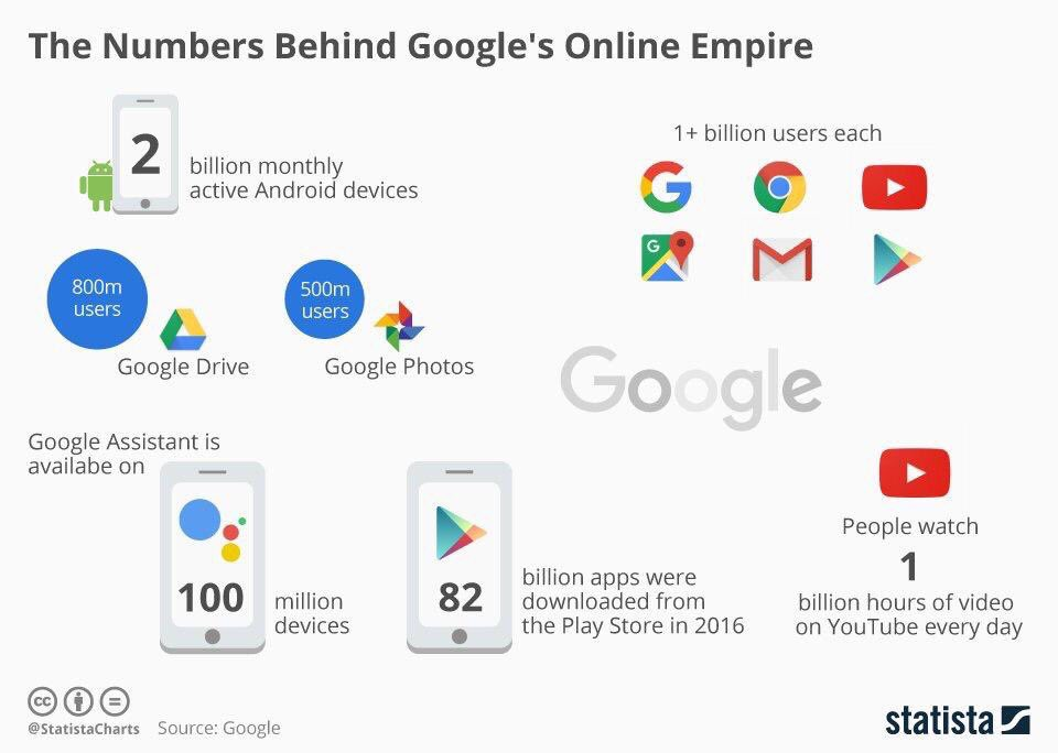 The #numbers behind #google&#39;s #digital empire @DisruptTeknics #android #Apps #search #AI<br>http://pic.twitter.com/DzcAVLHa89