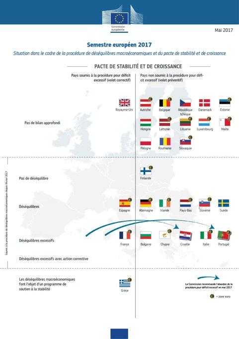 La Commission européenne a présenté cette semaine ses recommandations par pays. Toutes sont consultables ici >> https://t.co/oSKm1ISJdp
