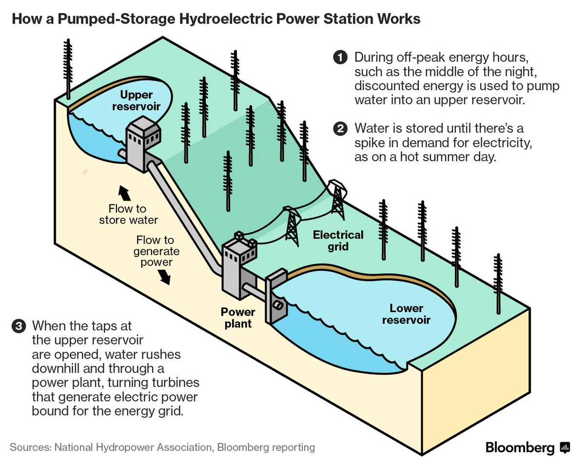 Bloomberg Graphics On Twitter Coal Mines Rebirth As Clean Energy Hydro Power Plant Block Diagram Source Plotted In Appalachia Https Tco Qoxpwtlxjy Graphic How A Pumped Storage Station Works Hdoqcdbsdu