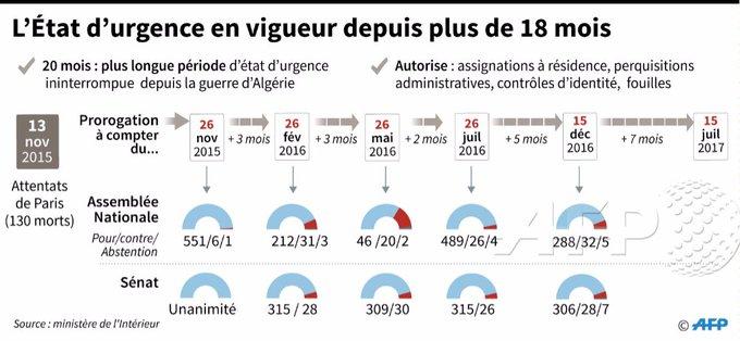 Décrété fin 2015 après les attaques du Bataclan et du Stade de France, l'état d'urgence a été prolongé à cinq reprises #AFP