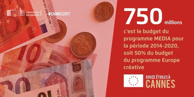 Chaque année, l'UE consacre + de 100 millions d'€ au cinéma européen - soit 2x plus qu'il y a 25 ans ! https://t.co/UgnjEJXzWt #Cannes2017