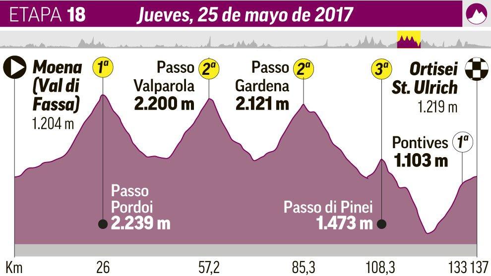 DIRETTA GIRO: Moena Ortisei Streaming Tappa 18. In pericolo la Maglia Rosa sulle Dolomiti?