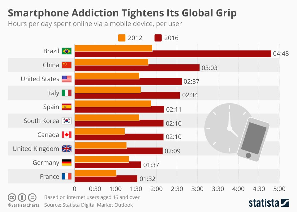 How Long Do You Spend On #Smartphones&#39; #Internet? #mobile #5G #digital #defstar5 #makeyourownlane #Mpgvip  https://www. statista.com/chart/9539/sma rtphone-addiction-tightens-its-global-grip/ &nbsp; … <br>http://pic.twitter.com/zDs3IxQLCH