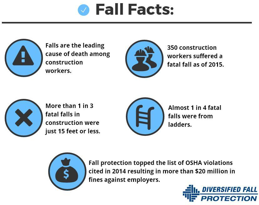 Diversified fall protection fallprotect twitter diversified fall protection followed publicscrutiny Gallery