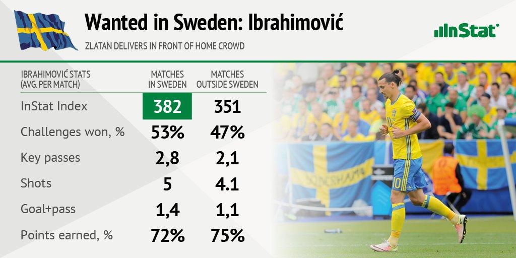 Home ground helps! #InStat analyzed  #Ibrahimović stats ahead of #UELfinal in Sweden between #MUFC &amp; #Ajax #AJAXMUN  https://www. facebook.com/InStatSport/ph otos/a.1268642323173396.1073741828.1267570249947270/1334193176618310/ &nbsp; … <br>http://pic.twitter.com/mZGvd9xoeP