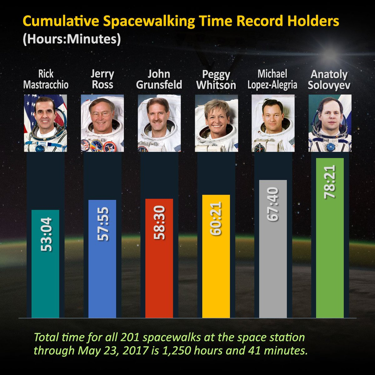 .@AstroPeggy is 3rd place all-time for cumulative spacewalk time with 10 spacewalks totaling 60 hours, 21 minutes. https://t.co/ovJuuFaDPn