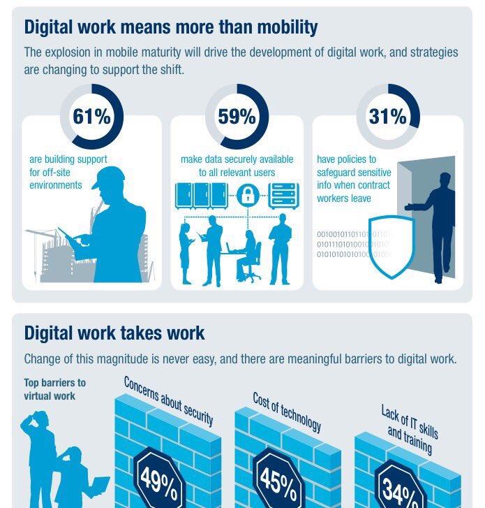 Building the Digital Workplace  #FutureOfWork #FinTech #CMO #Digital #mpgvip #defstar5 #makeyourownlane #Technology #Infographic #Workplace<br>http://pic.twitter.com/L3rzfiWzOS