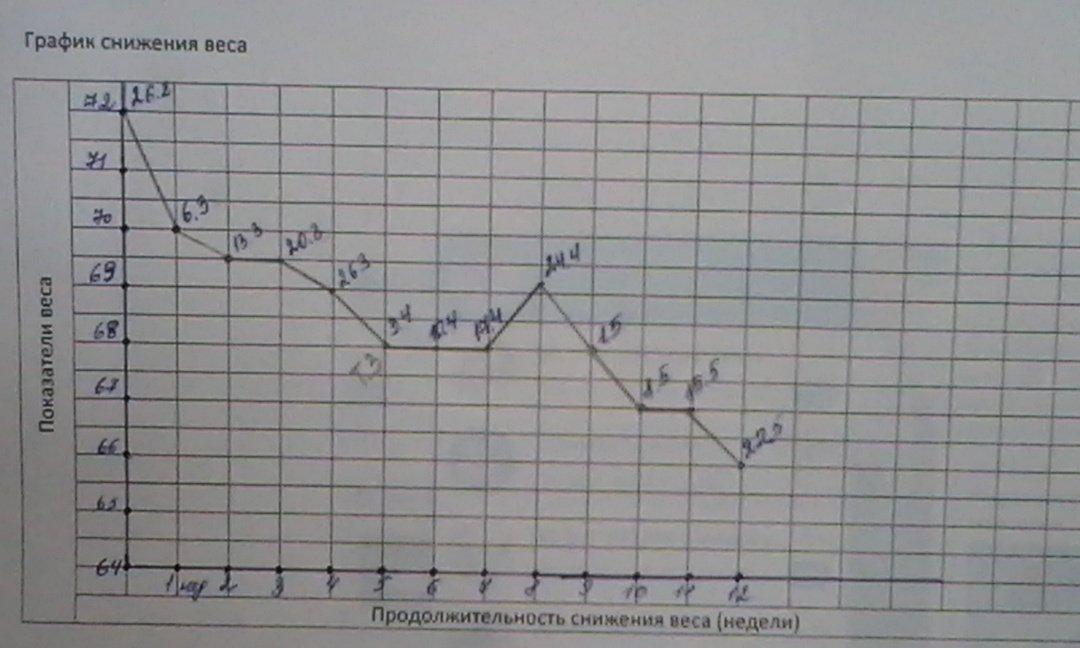 Мой График Похудения Онлайн.