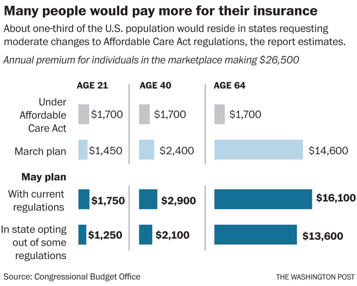 New CBO estimates also indicate that many people would pay more for their insurance https://t.co/tr3Fdd9Z21