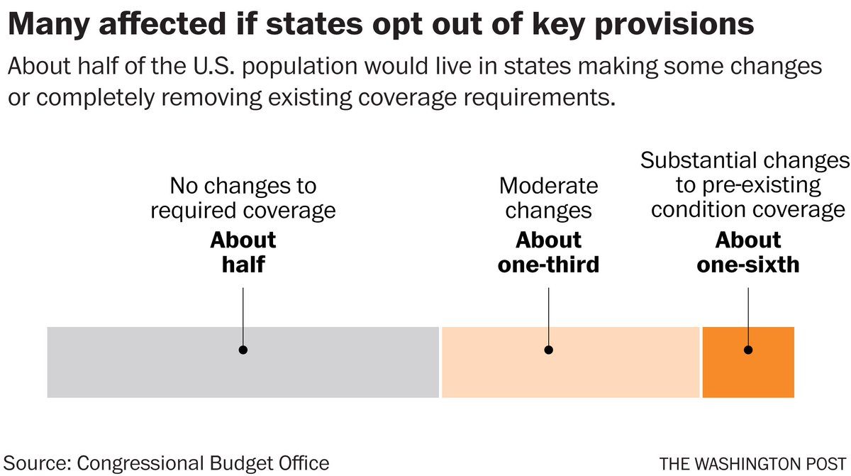 About half of the U.S. population would live in states making changes to existing coverage requirementhttps://t.co/Vu6L6e3u9Hs