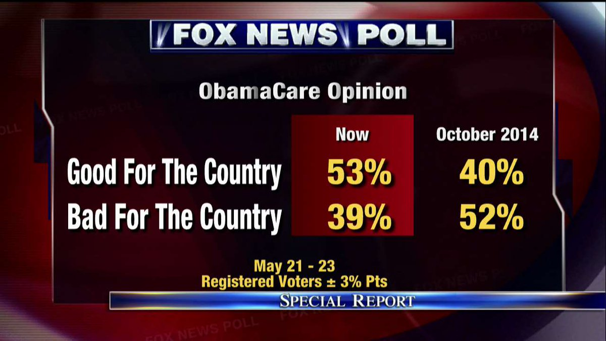 Fox News Poll: ObamaCare opinion. #SpecialReport