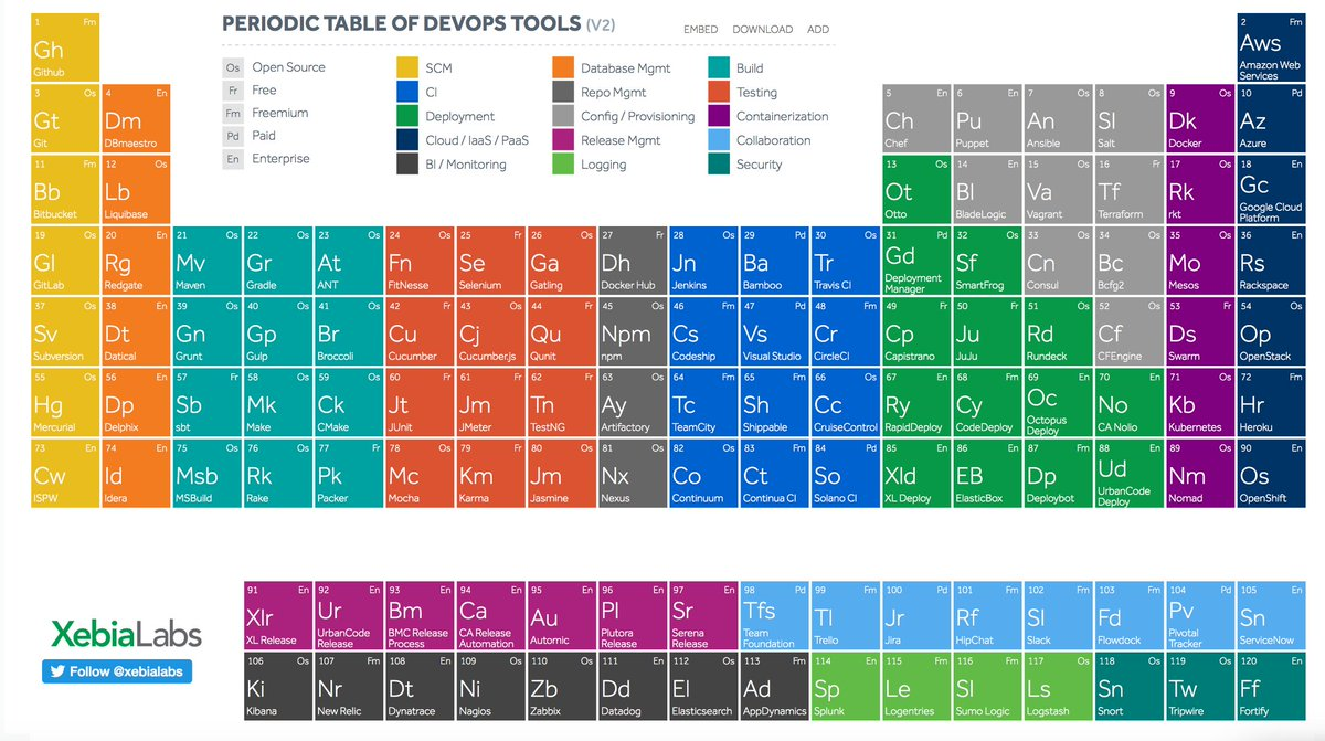 Andy zaidman on twitter periodic table of sw development tools by andy zaidman on twitter periodic table of sw development tools by xebialabs icse17 httpstmjqzzrvmul urtaz Images