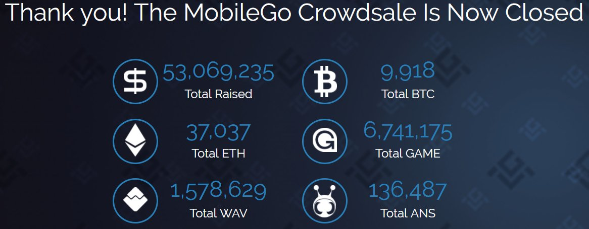 The MobileGo crowdsale officially closed raising over 53 million dollars! Thank you for all the support! #gaming #cryptocurrency #blockchain<br>http://pic.twitter.com/7ZzPGZEeUr