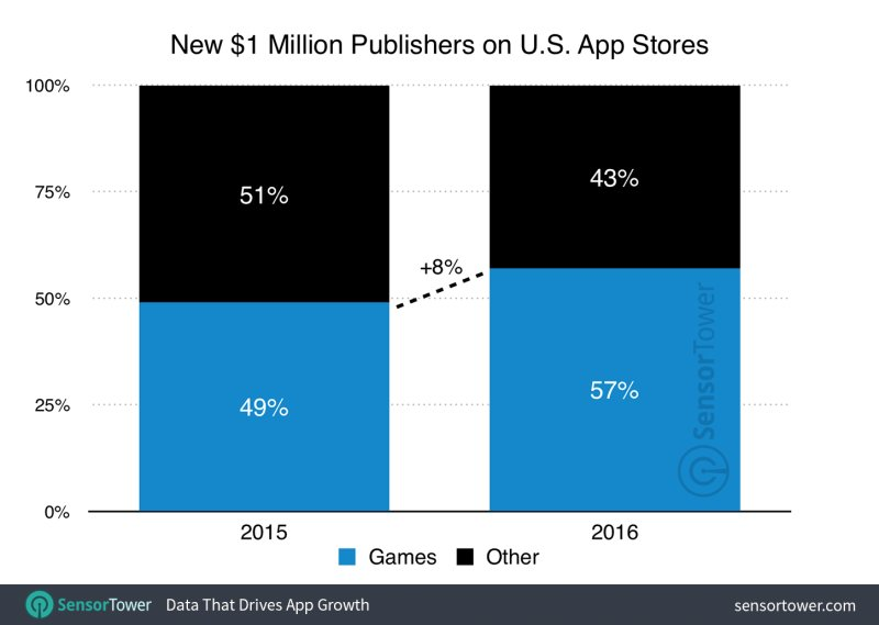 Apple's App Store is creating twice as many million-dollar publishers as Google Play http:// buff.ly/2rzDbZO  &nbsp;   #Apple #Google #mobilemarketing <br>http://pic.twitter.com/t1V8YtwSZ4