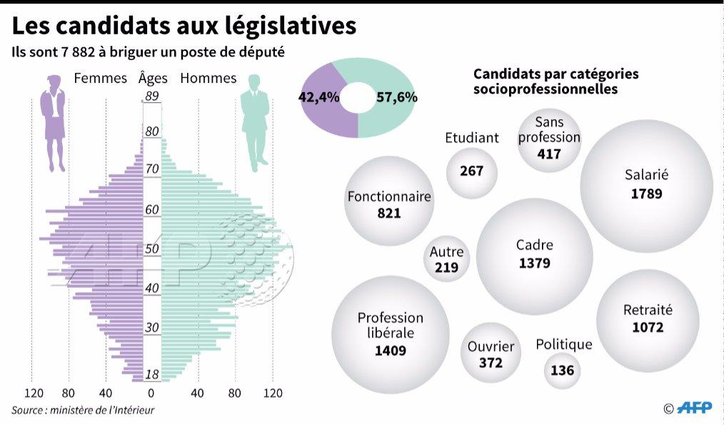 Qui sont les 7.882 candidats aux législatives ?  par @AFPgraphics #AFP