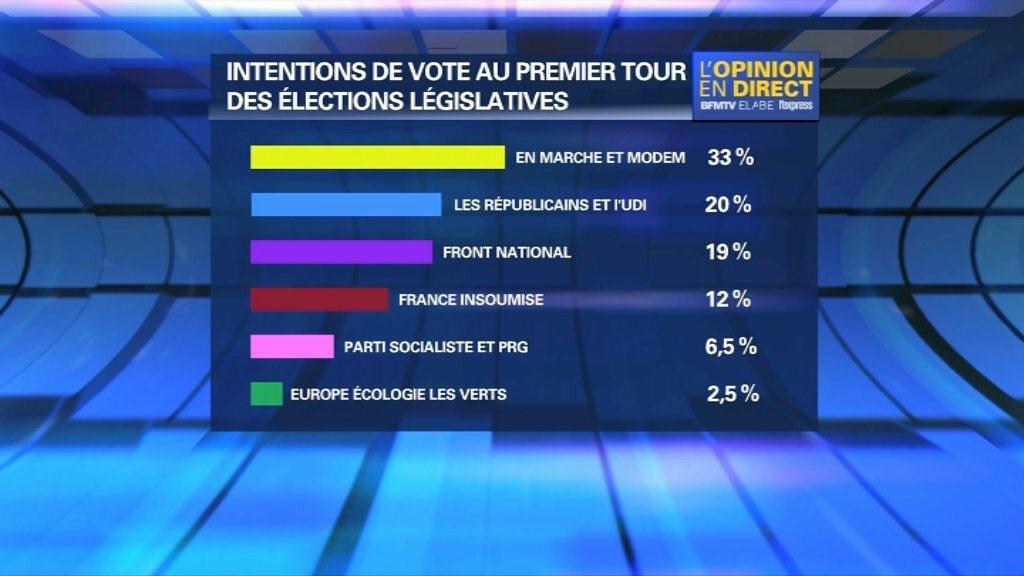 #legislatives2017 | Elabe poll  En Marche 33 Republicans 20 National Front 19 Far-Left 12 Socialist Party 6.5 Greens 2.5 <br>http://pic.twitter.com/w8Vld9MS41
