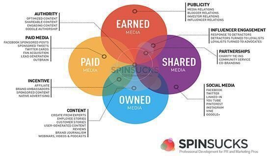 Can the #PESOModel effectively drive a #PR strategy for content?    http:// cisn.co/2qfLBRx  &nbsp;    via @PRNewswire<br>http://pic.twitter.com/PtypvjpVGL