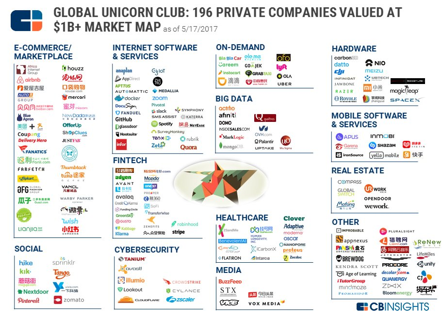 The World's 196 Unicorn Companies In One Infographic #fintech #cybersecurity #bigdata #payments   https://www. cbinsights.com/blog/unicorn-s tartup-market-map/ &nbsp; … <br>http://pic.twitter.com/5uiKZxE2VE
