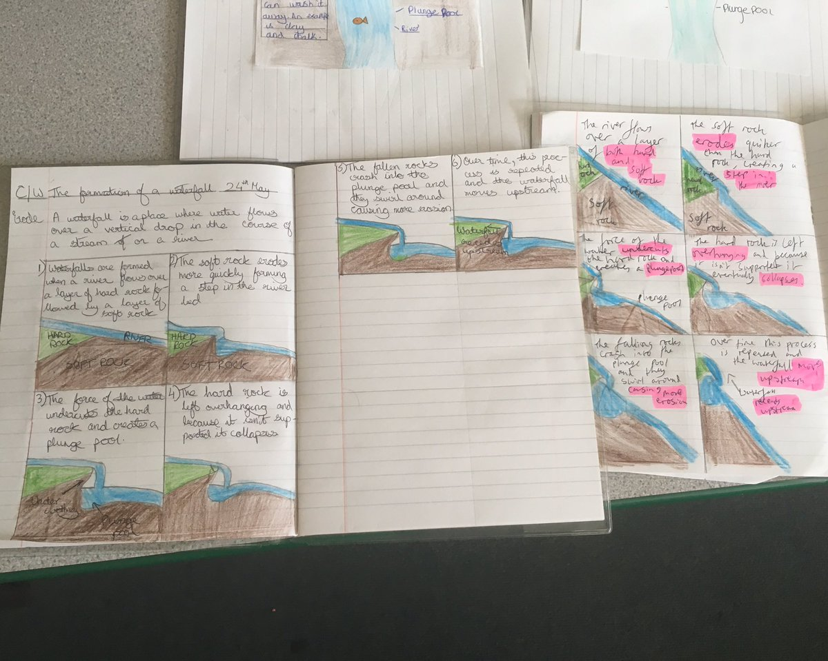 Simon balle geog on twitter yr8 learning about the formation of simon balle geog on twitter yr8 learning about the formation of waterfalls diagrams and pop up waterfalls waterfall popup geography ccuart Gallery