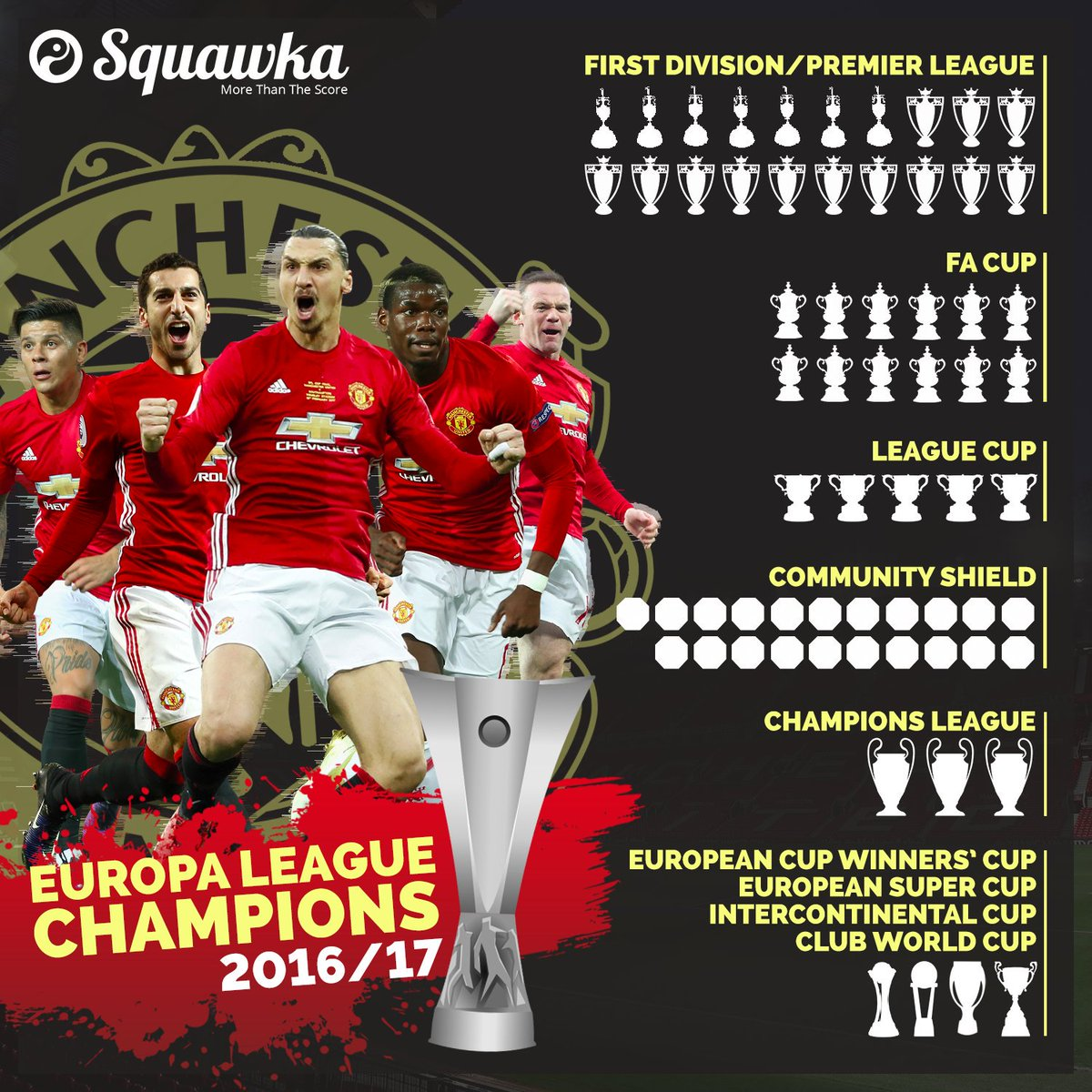 Squawka Football On Twitter Man Utd Have Now Won Every Major Trophy Available To Them Complete Set
