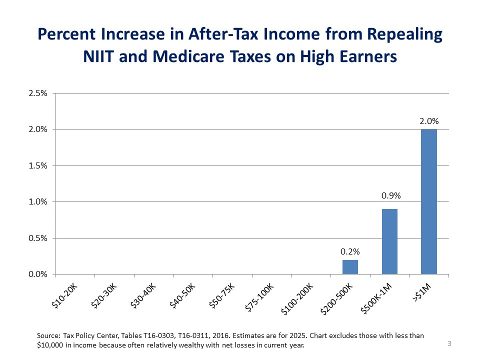 ELI5: In American political discourse what are 'tax cuts for the rich' from a non-partisan point ...