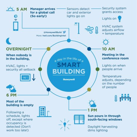A day in the life of a #SmartBuilding  #BIM #Bigdata #IoT #smartparking #lighting #Security #HVAC #IAQ #FacMan #FM #predictiveMaintenance<br>http://pic.twitter.com/rf0LLuGqsF