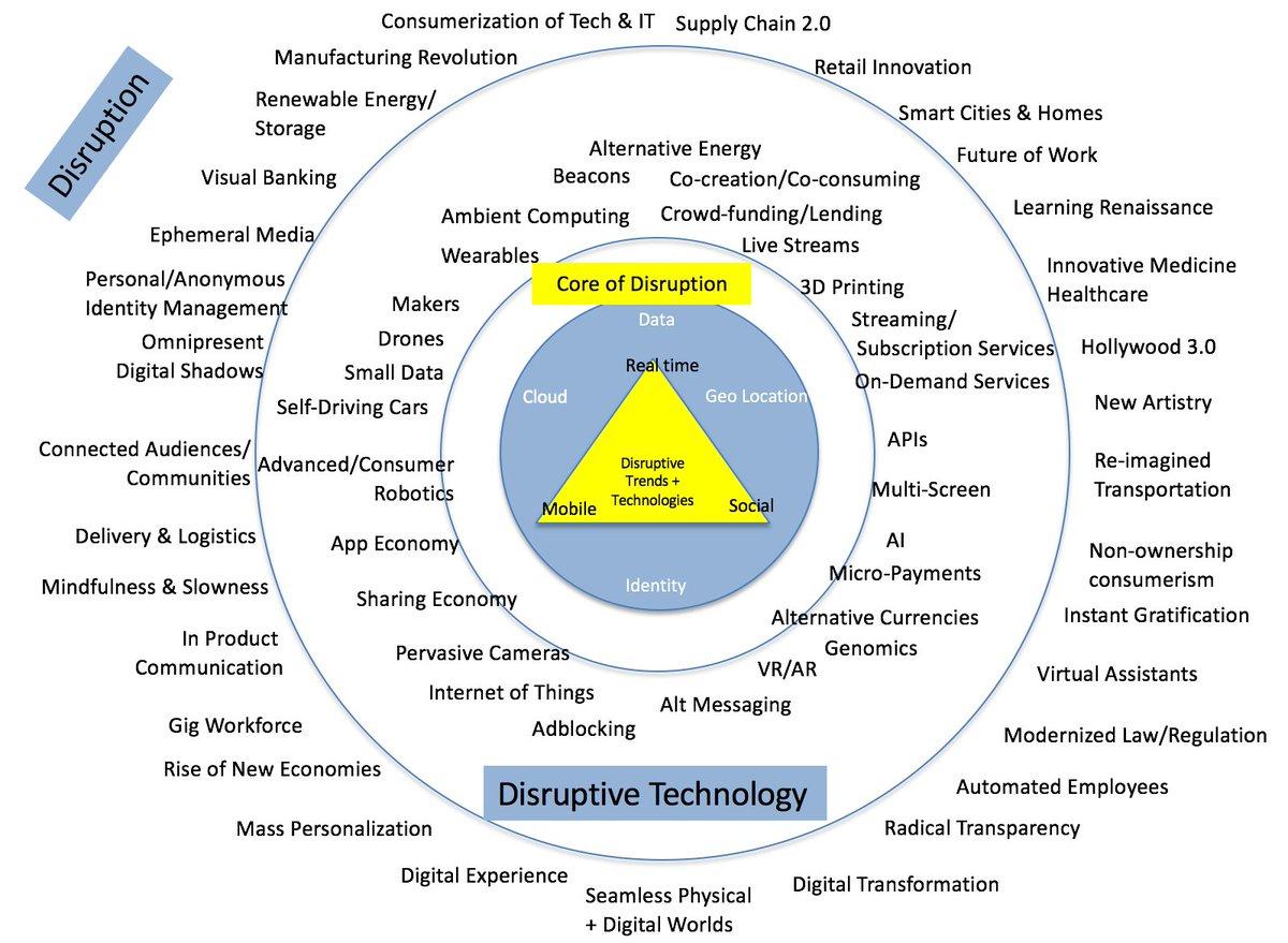The #Disruption core &amp; #Tech #VR #AR #IoT #AI #blockchain #Fintech #APIs #Cybersecurity #Payments #innovation #SaaS #M2M #IIoT #DataScience<br>http://pic.twitter.com/jDGY3rMJdp