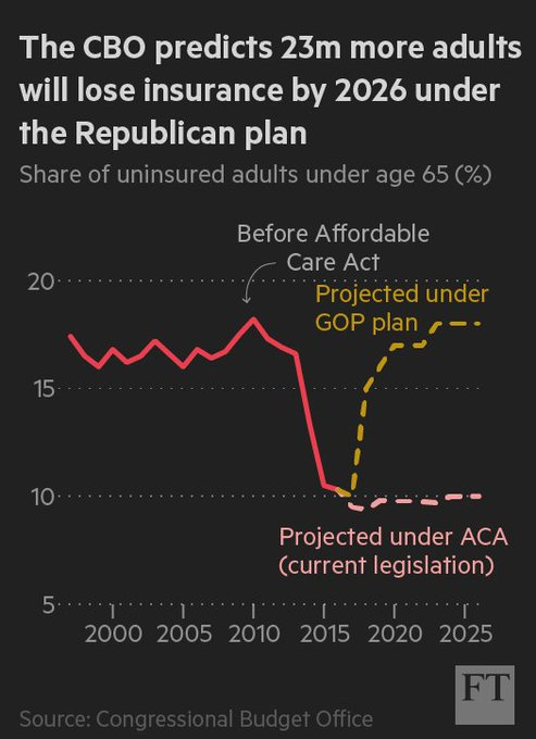 A new analysis shows Donald Trump's healthcare plan would leave 23m more uninsured than under Obamacare https://t.co/2nMNFpcypd