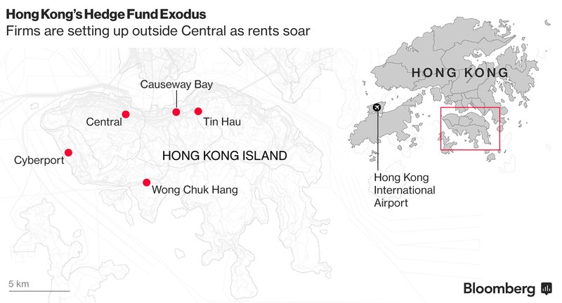 Even hedge funds are being priced out of Hong Kong's sky-high rent districts https://t.co/axPV4lGGBV