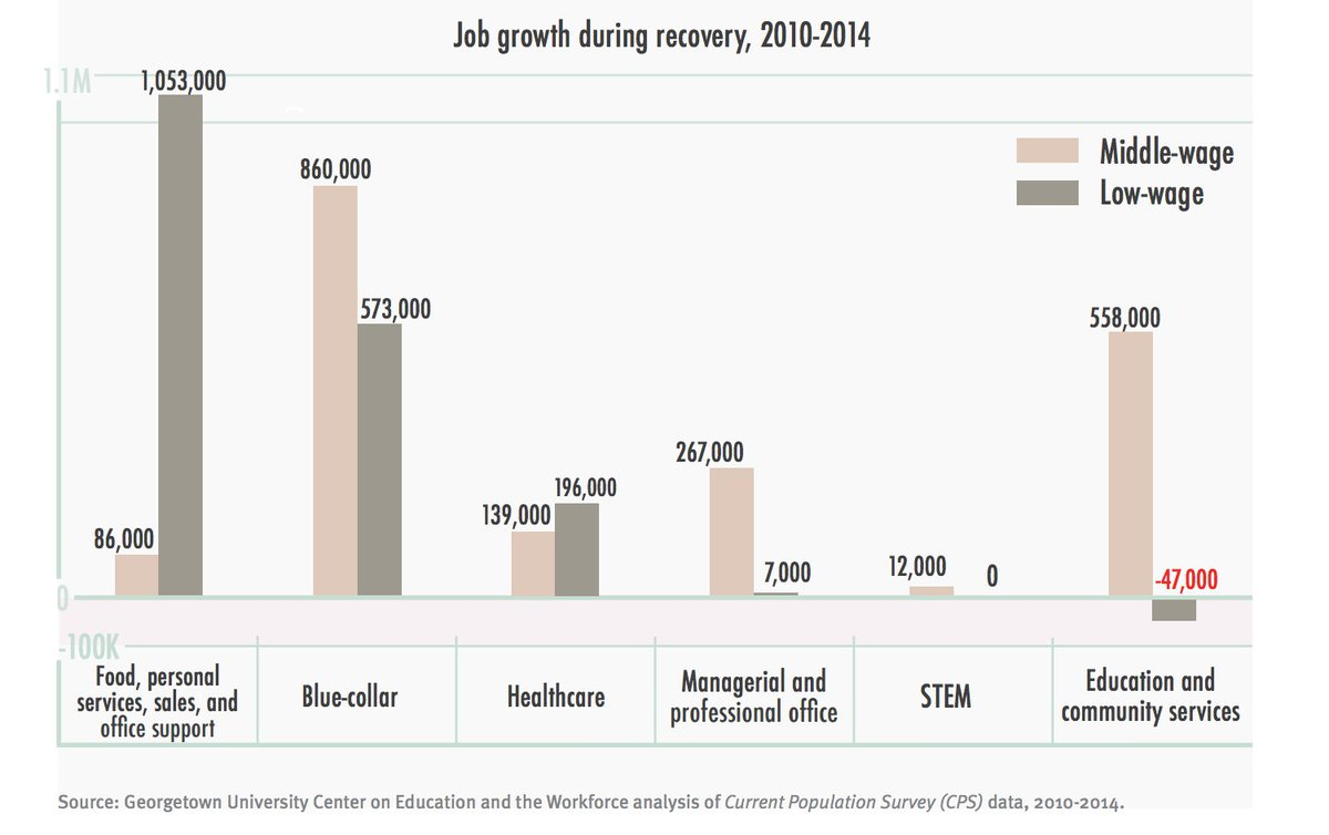 test Twitter Media - The majority of job growth during the recession in middle-skill jobs was in community service occupations. https://t.co/GURPf5J7UH https://t.co/U21kfaj1k5